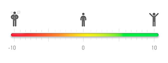 Индекс доверия
