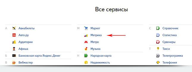 Яндекс Метрика
