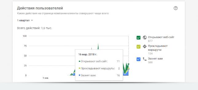 Статистика mur_mur по действиям пользователей