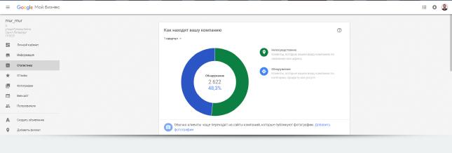 Статистика mur_mur из Google Мой бизнес