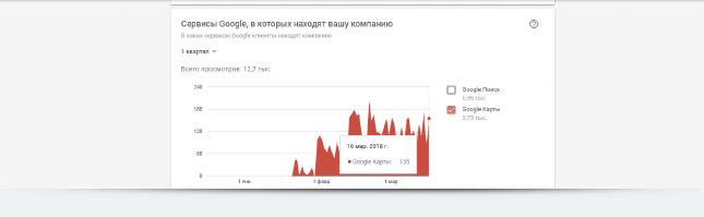 Статистика mur_mur по сервисам, в которых находят компанию