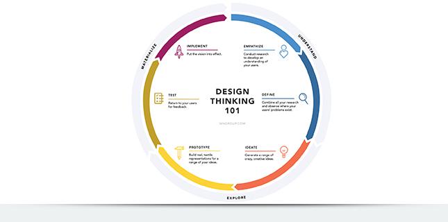 Схема дизай-мышления