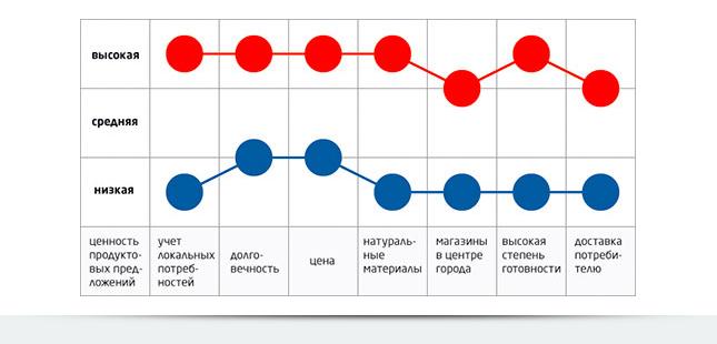 Графическое отображение информации, необходимой для построения стратегической канвы