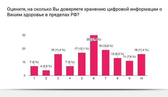 Хранение цифровой информации о здоровье в пределах РФ