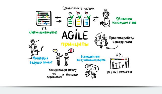 Agile — это философия, образ мышления и культура