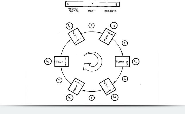 Метод Рорбаха «635»